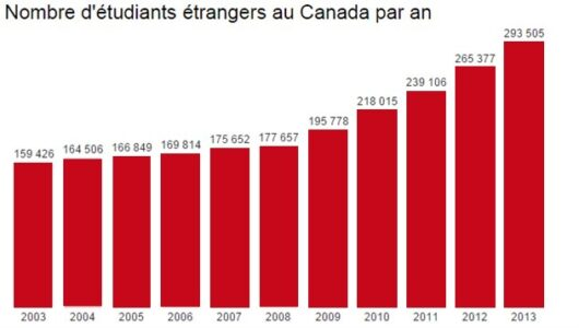 Work To Canada Immigration